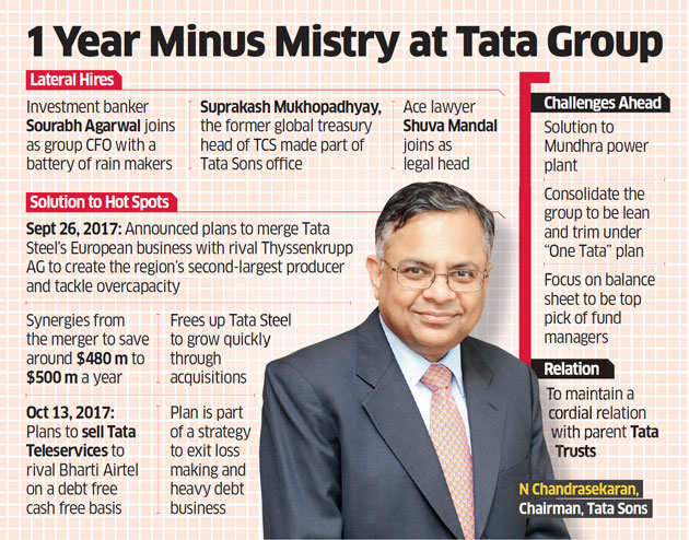 How N Chandrasekaran managed to save ailing group businesses after Mistry's exit