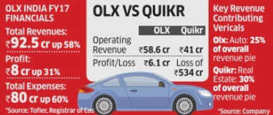 Olx revenue makes 'Quikr' surge of 58%, profit up 31% in FY17