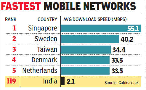 Government looks to hike minimum internet speed by nearly four times
