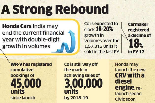 Honda crosses over to 20 per cent growth track