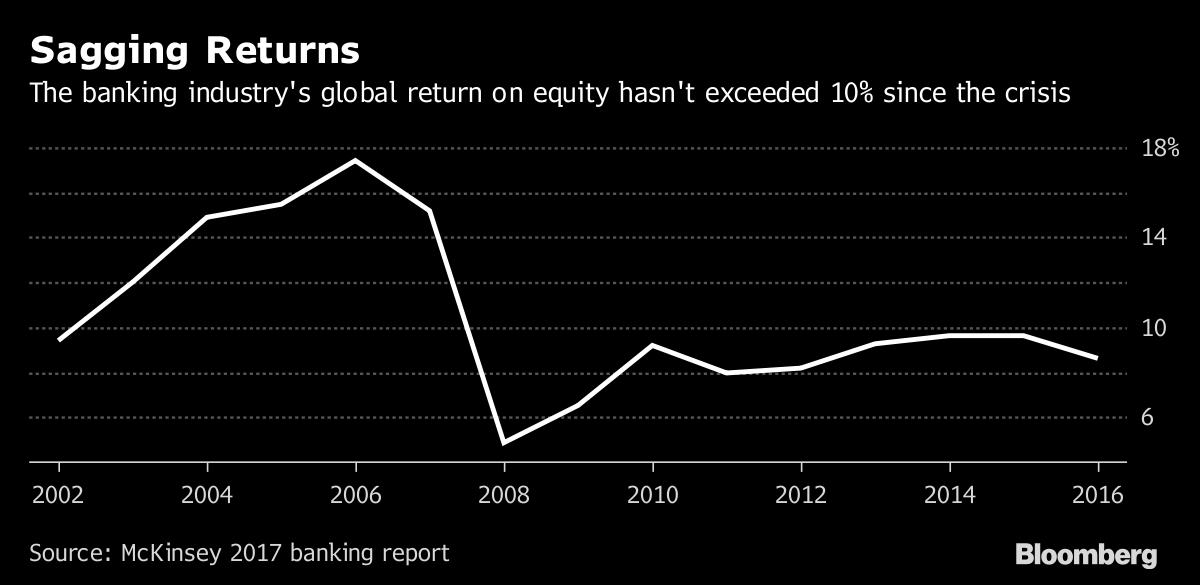 Amazon: Jeff Bezos poses new worry for banks as Amazon