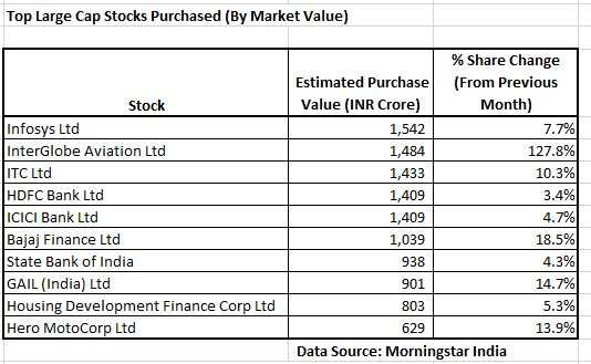 Top 20 stocks fund managers picked with both hands in September