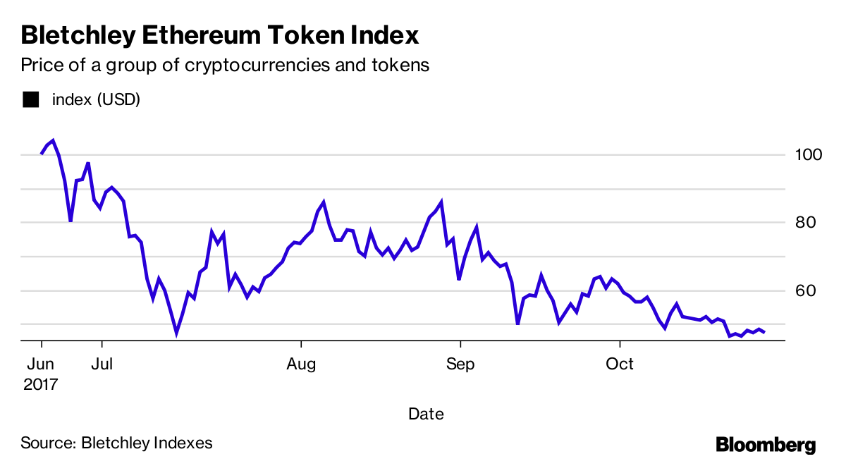 Uncertainty Surrounding Another Possible Split In Bitcoin Is Weighing On The Value Of Hundreds Other Digital Tokens That Have Been Issued This Year