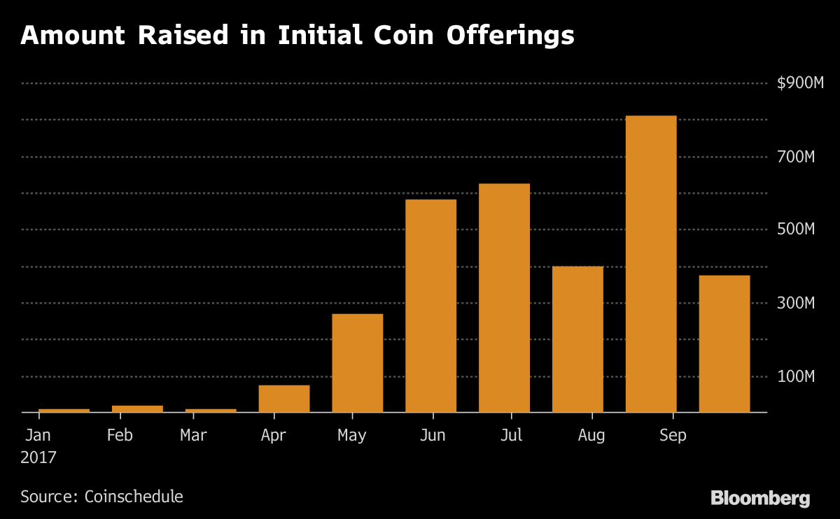 Bitcoin bitcoin dividend play is leaving other digital coins in the after all many offerings raise funds through bitcoin and investors arent parting with those ccuart Image collections