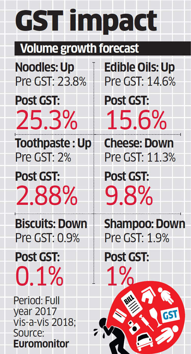 GST to fuel growth of grocery products incrementally: Euromonitor