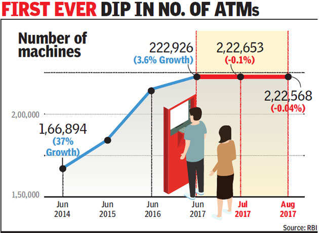 Banks shutter ATMs as cities go digital, remove 358 over June-Aug