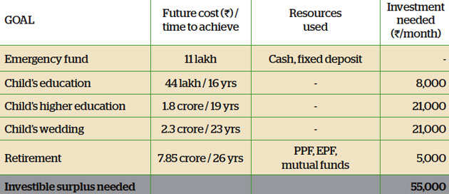 Family Finance: Here is why Pune-based Sambhus are on track to achieve their goals