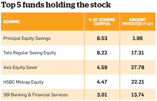 7 stocks mutual funds are bullish on: Are you invested in any?