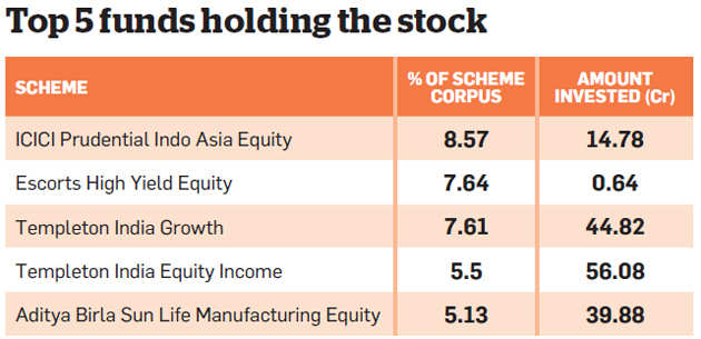India S Tata Seeks Free Land For Kenya Low Cost Housing: 7 Stocks Mutual Funds Are Bullish On: Are You Invested In