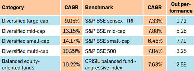 Are your mutual funds underperforming?
