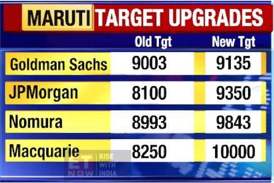 Maruti Suzuki hits all-time high after Q2 show; brokerages raise target to Rs 10,000