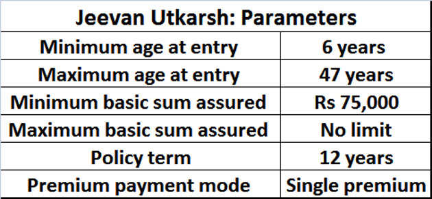 Should you invest in LIC's Jeevan Utkarsh single premium policy?