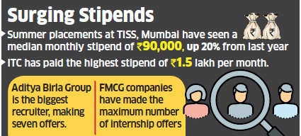 FMCG leads summer placements at TISS; ITC offers highest stipend of Rs 1.5 lakh/month
