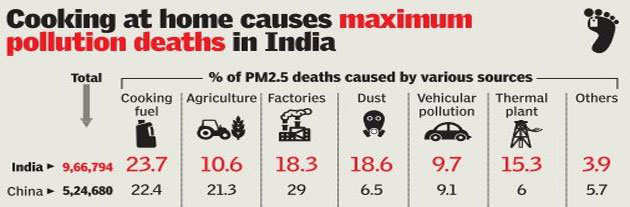 Bad air may have snuffed out over 5 lakh lives in 2015: Study