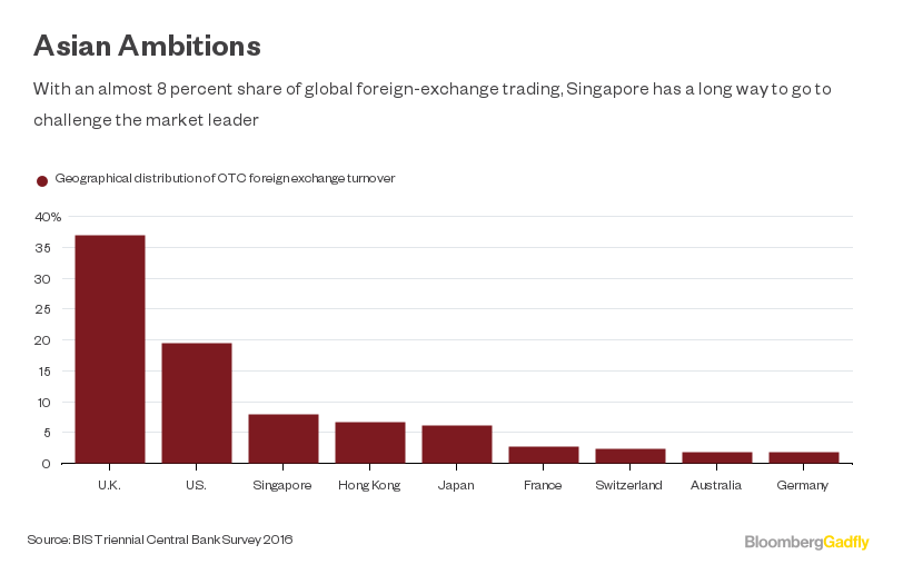 with an almost 8 per cent share of global foreign exchange trading compared with 37 per cent for london singapore has a long way to go to challenge the
