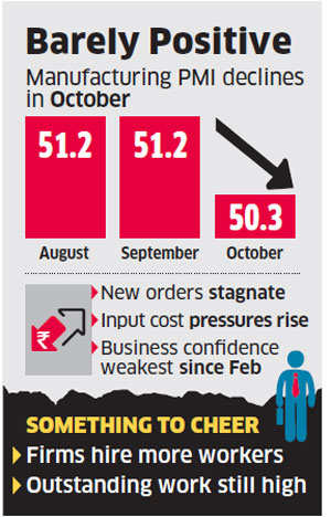 Manufacturing slows in October as GST rollout hits flow of new orders