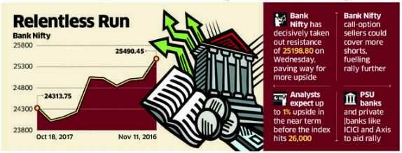 Bank Nifty may extend rally, has room to grow 200 pts more