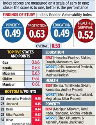 Goa safest for women, Delhi near the bottom