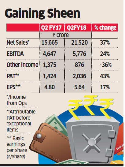 Vedanta consolidated net profit zooms 41% to Rs 2,036 crore in Q2