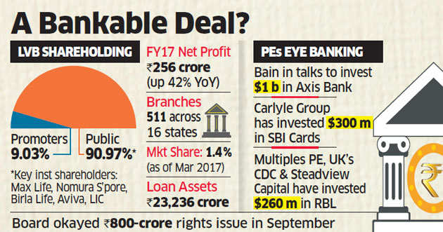 Max Life begins formal talks with Lakshmi Vilas Bank to raise stake to up to 10%