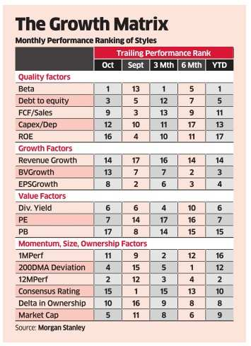 Growth stocks at reasonable prices likely to lead D-Street