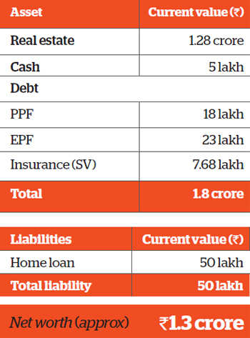 Family Finance: Increasing equity investments will help Jains meet goals
