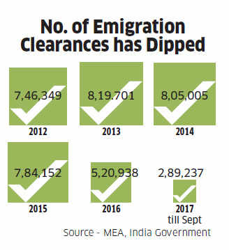 How economic downturn in Gulf states has resulted in a drop in remittances into India
