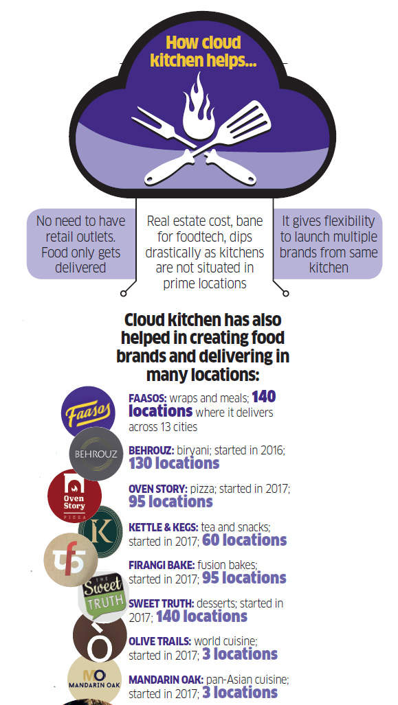 How cloud kitchens are helping Faasos survive the foodtech bloodbath