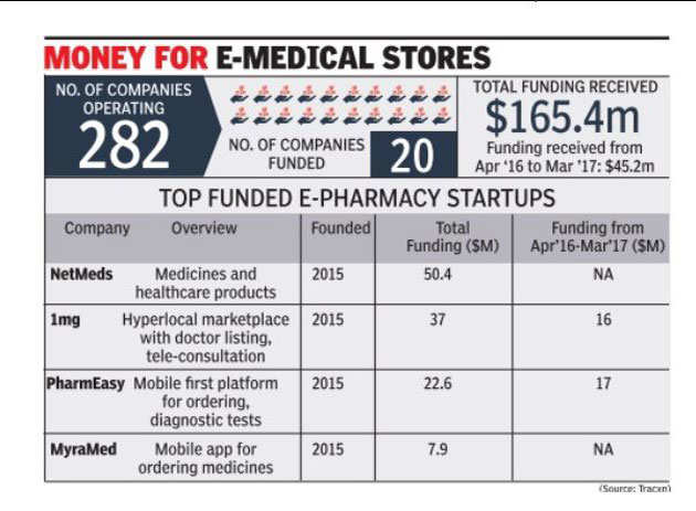 Have e-pharmacies found the growth pill?