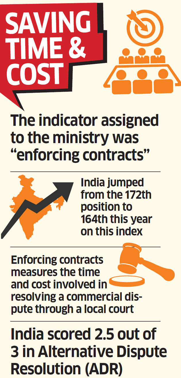 Ease of Doing Business: Law ministry made easier the entry into top 100 club