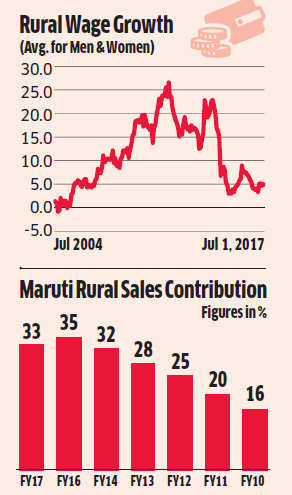 Buzz is back in rural markets after 9 months