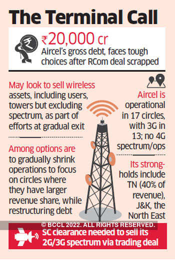 Aircel may have to wind up India operations post failed Reliance Communications deal
