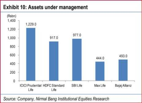 Ipo price of hdfc standard life