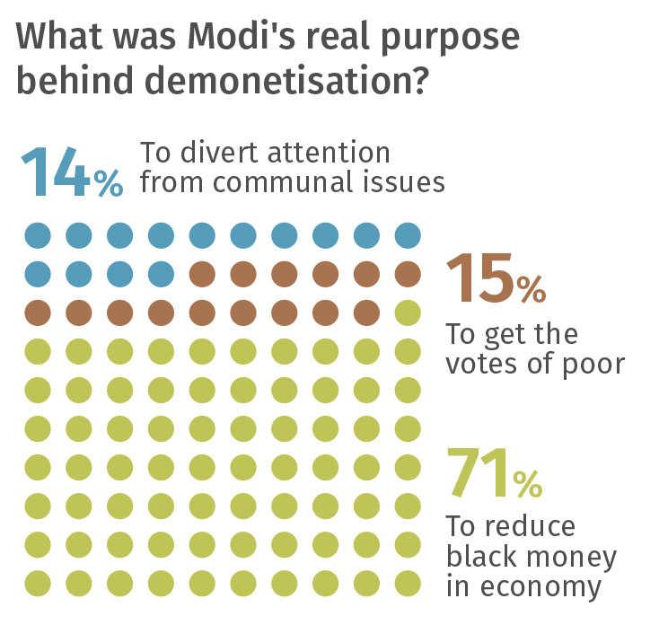 Modi magic holds, people still back demonetisation: ET online survey