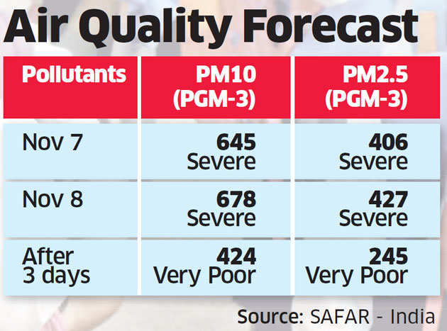 Air pollution: Slow winds to keep Delhi choked for 3 days