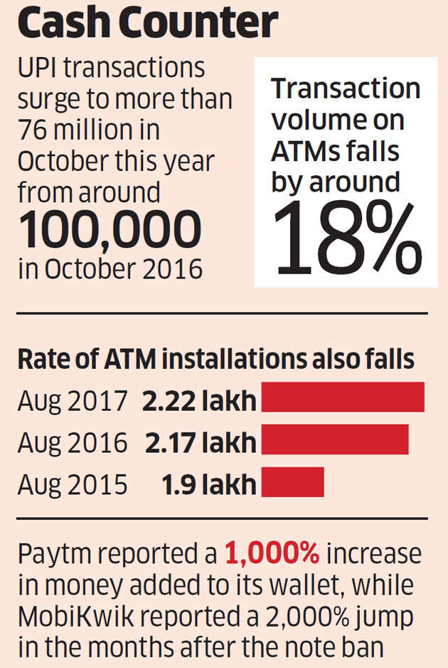 Less-cash revolution gets all ammo in its armoury post note ban