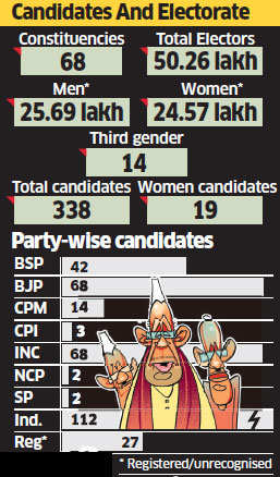 Anti-incumbency likely to strike again as Himachal goes to polls