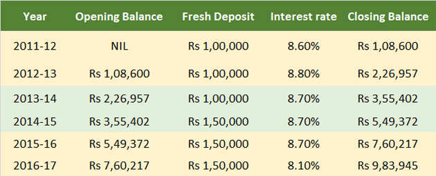 Understanding rules for PPF withdrawals, loans and premature closure