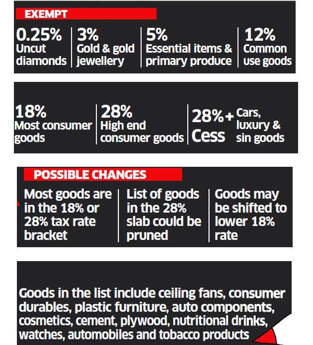 GST Council might take these measures to simplify the tax