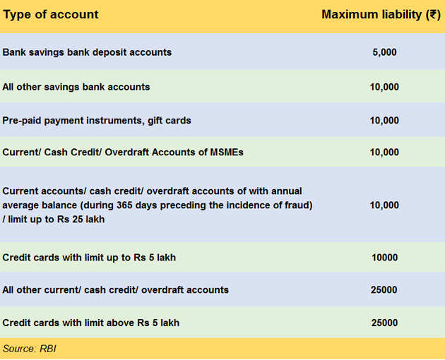 Has your bank account been debited for a transaction you haven't done? Here's what to do