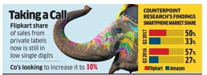 Flipkart phone eyes 8% share of its largest category