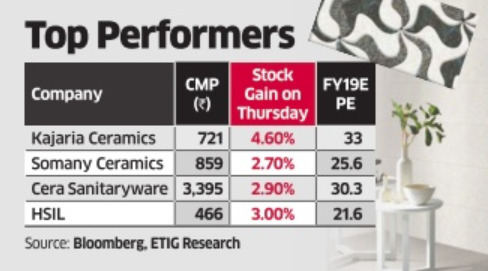 Stocks: Sanitaryware, tile stocks gain on likely GST rate cut - The ...