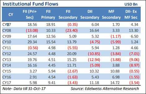 Myth buster: You thought FPIs are exiting? They are all over D-Street