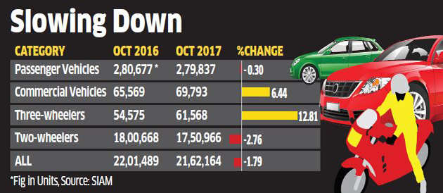 Passenger vehicle sales decline in October