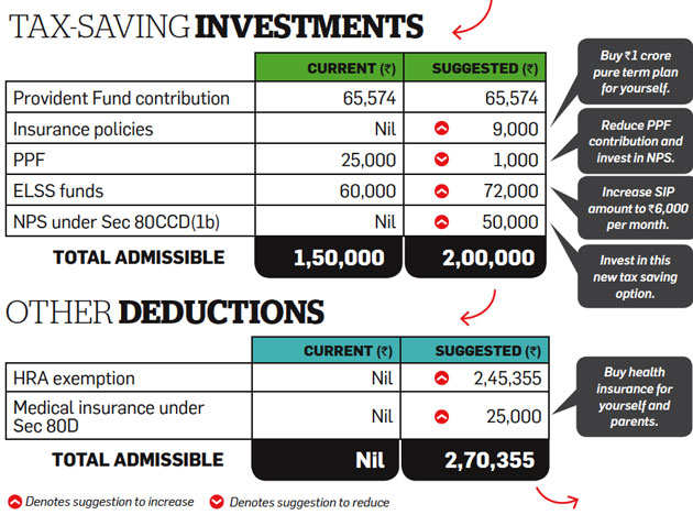 Tax optimizer: How salaried Ahuja can cut tax outgo by 75%
