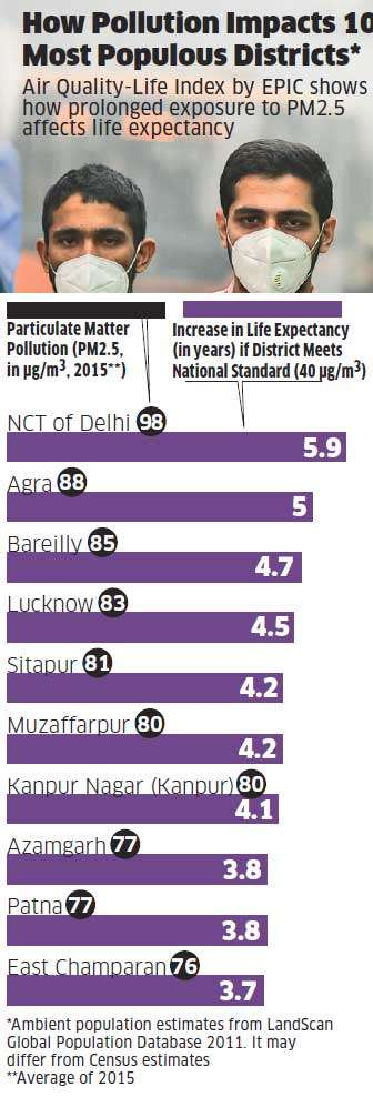 Delhi air pollution hits hazardous levels, but it's not the capital's problem alone