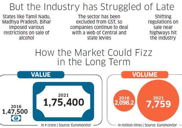 Alcobev companies hope GST, demonetisation and a regulatory flux have caused no lasting damage