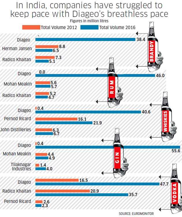 alcobev in india The growth of india's alcobev market has two threads in the hinterland, drinking still has the taint of a social taboo and its ill effects include assault on family members and drain on incomes in urban markets, a different set of drivers is at play.