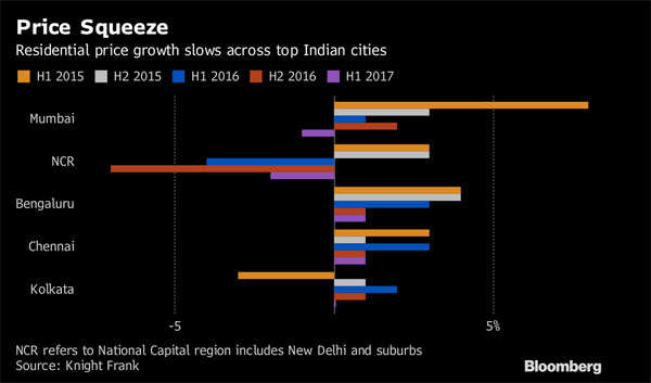 Once Asia's top market, home-price gains fade on India's cash ban
