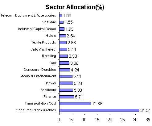 Mid Cap Check Out The Top Mid Cap Mutual Funds On A 3
